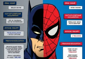 2012-07-06-batman_spiderman_infographic1-e1341550228241-533x368