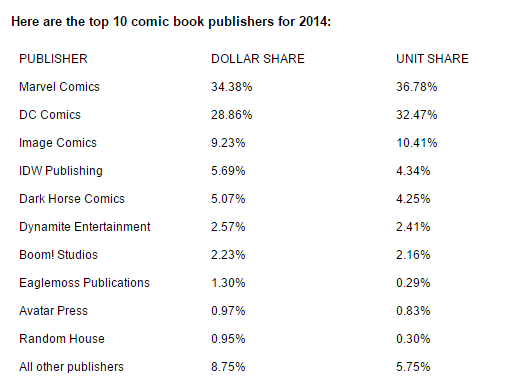 Ranking de vendas por editora de 2014. Fonte: http://blogs.wsj.com/speakeasy/2015/01/09/best-selling-comics-2014/?mod=WSJ_LifeStyle_Speakeasy